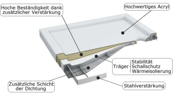vbcbad duschwanne unterbau tr ger duschtasse flach ablauf acryl camparo ap50 g rlitz. Black Bedroom Furniture Sets. Home Design Ideas